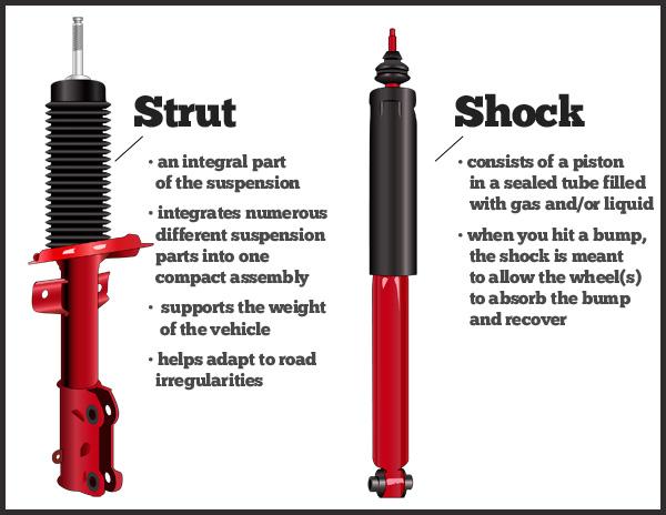 Car Shock Absorbers Repair Cost